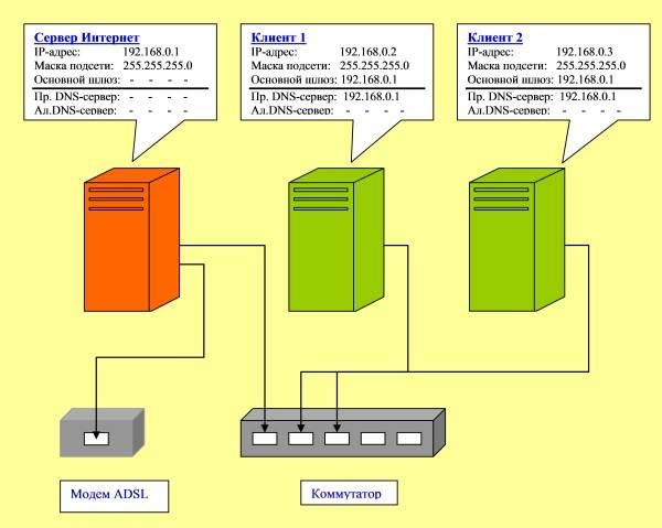 сеть с доступом в интернет