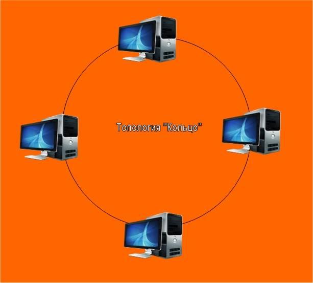 Типы топологии сетей