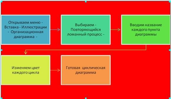 Как создать циклическую диаграмму в Word