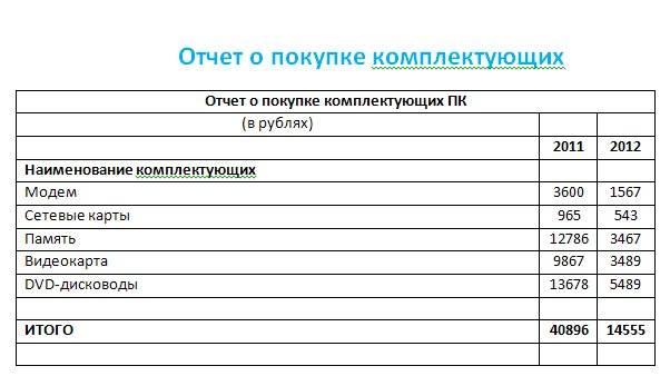 delphi word таблицы работа: