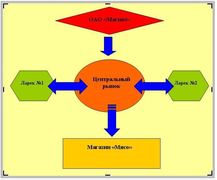 Блок-схема в Word 2007