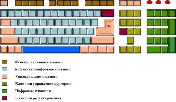 Клавиатура, назначение клавиш и описание