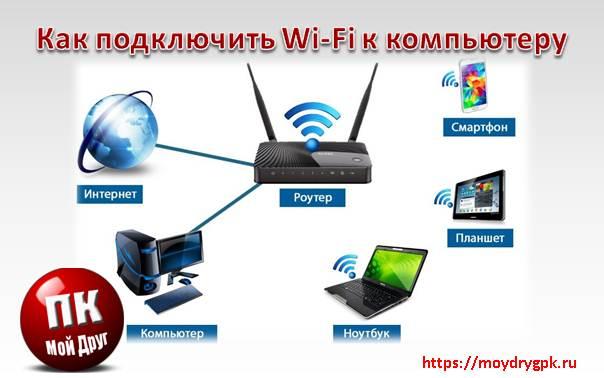 Как подключить wifi к компьютеру по сетевому кабелю