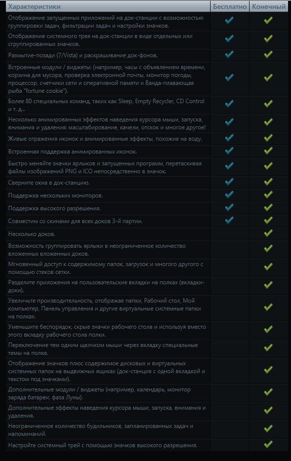 Сравнение версий программы